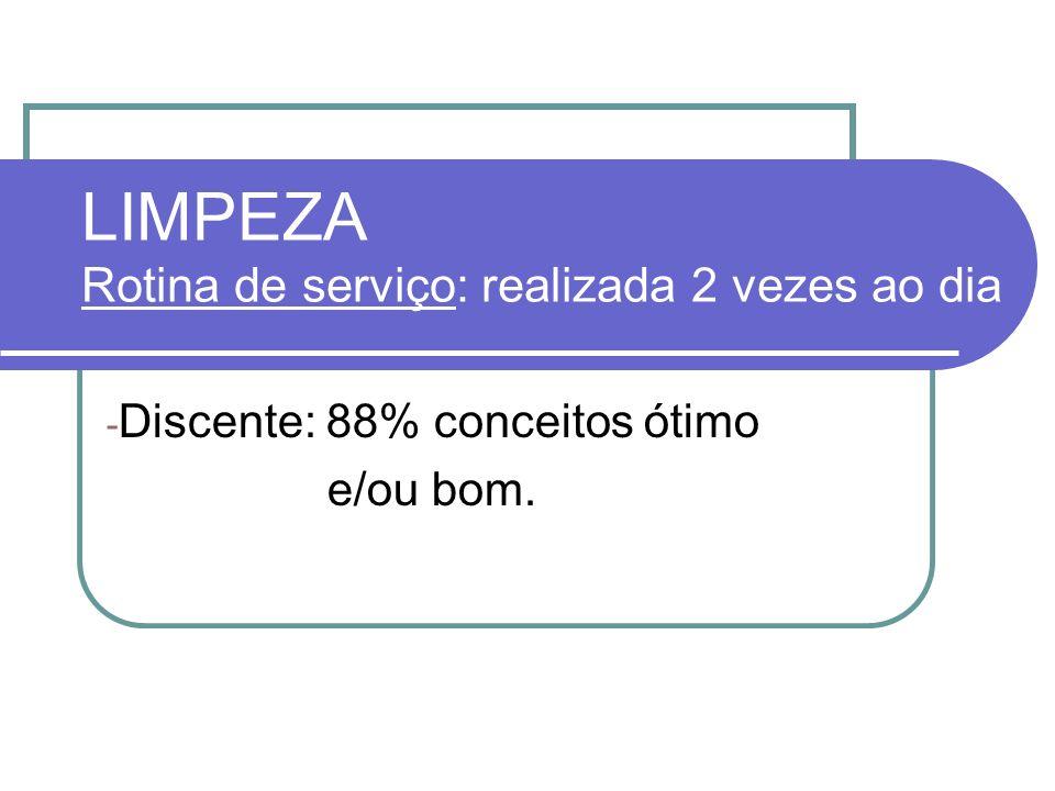 LIMPEZA Rotina de serviço: realizada 2 vezes ao dia - Discente: 88% conceitos ótimo e/ou bom.