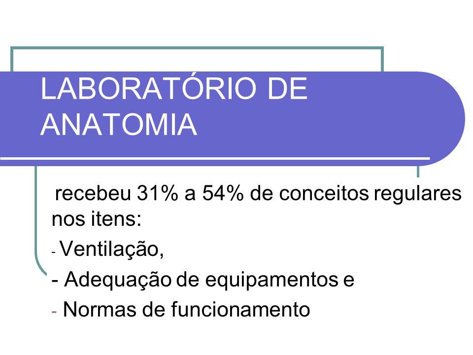 LABORATÓRIO DE ANATOMIA recebeu 31% a 54% de conceitos regulares nos itens: - Ventilação, - Adequação de equipamentos e - Normas de funcionamento