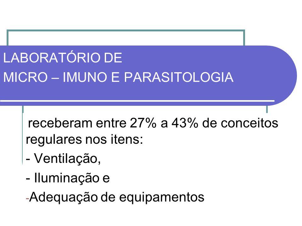 LABORATÓRIO DE MICRO – IMUNO E PARASITOLOGIA receberam entre 27% a 43% de conceitos regulares nos itens: - Ventilação, - Iluminação e - Adequação de e