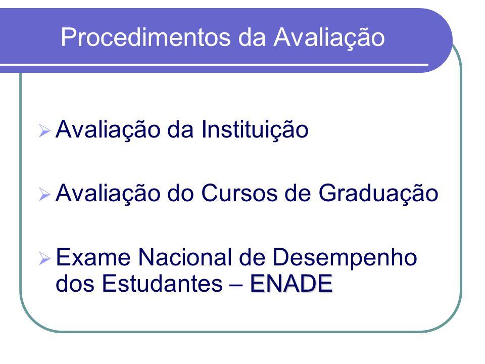 Procedimentos da Avaliação Avaliação da Instituição Avaliação do Cursos de Graduação ENADE Exame Nacional de Desempenho dos Estudantes – ENADE