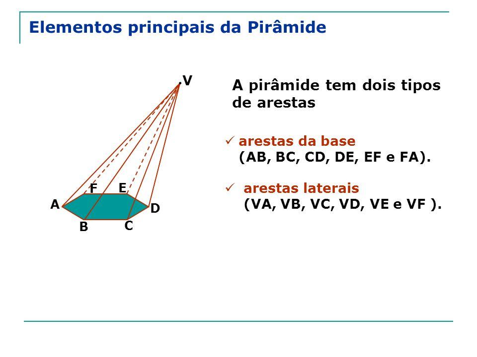A pirâmide tem dois tipos de arestas arestas da base (AB, BC, CD, DE, EF e FA). arestas laterais (VA, VB, VC, VD, VE e VF ). V A B C D E F
