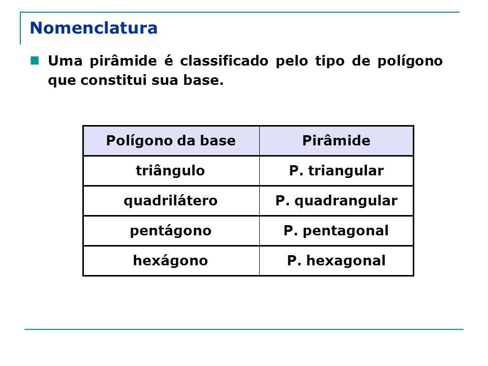 Nomenclatura Uma pirâmide é classificado pelo tipo de polígono que constitui sua base. P. hexagonalhexágono P. pentagonalpentágono P. quadrangularquad