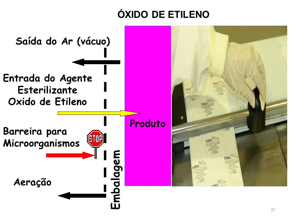 37 Produto Saída do Ar (vácuo) Entrada do Agente Esterilizante Oxido de Etileno Barreira para Microorganismos Embalagem Aeração ÓXIDO DE ETILENO