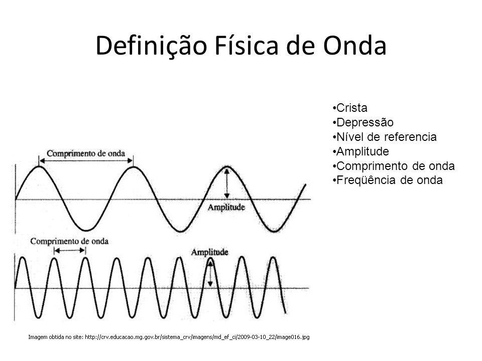 Definição Física de Onda Crista Depressão Nível de referencia Amplitude Comprimento de onda Freqüência de onda