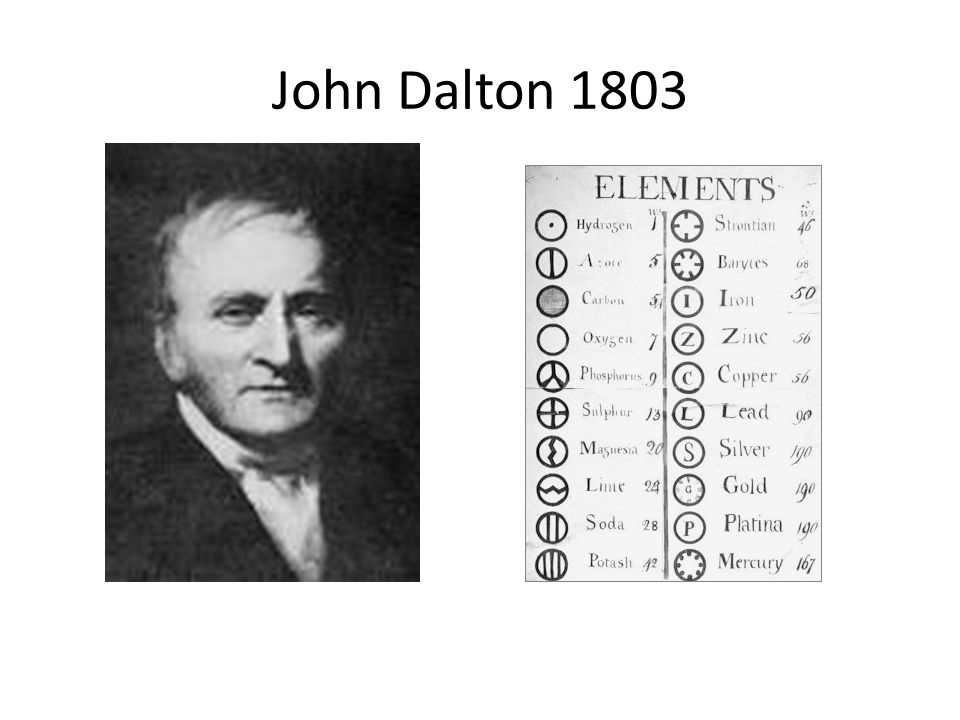 John Dalton 1803