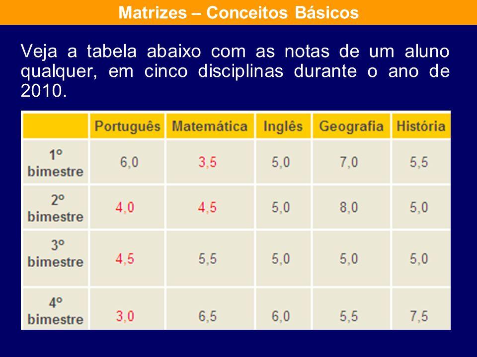Veja a tabela abaixo com as notas de um aluno qualquer, em cinco disciplinas durante o ano de 2010.
