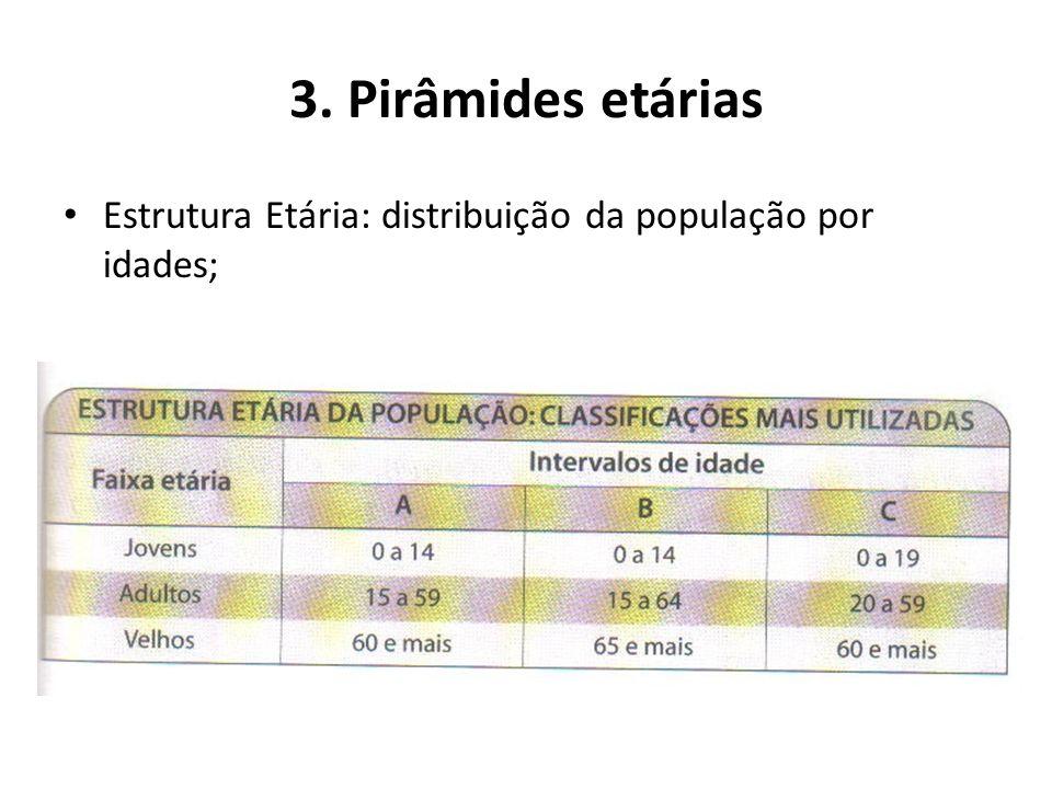 3. Pirâmides etárias Principais elementos de uma pirâmide etária: Base – população jovem; Corpo – população adulta; Ápice ou topo – população idosa; A