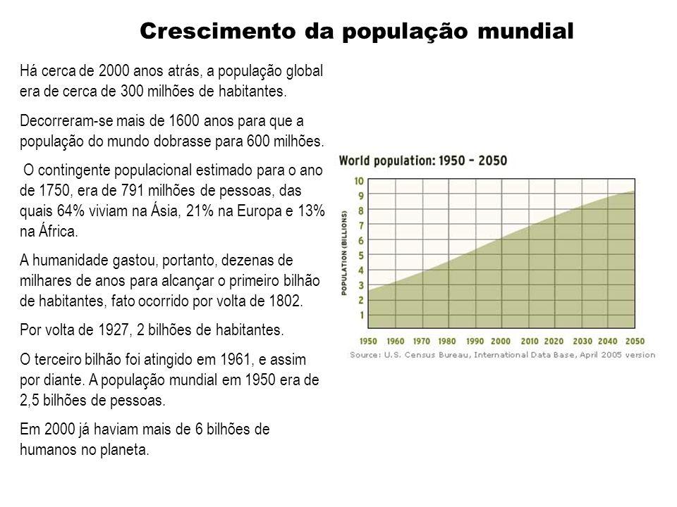 Há cerca de 2000 anos atrás, a população global era de cerca de 300 milhões de habitantes.