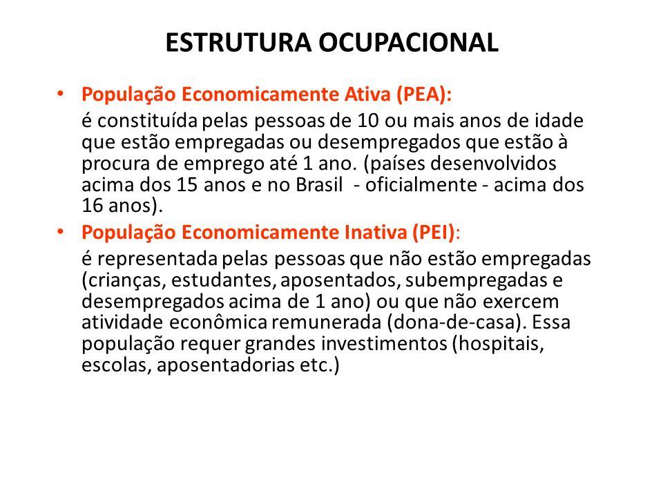 3. Pirâmides etárias 3. Regime demográfico de população jovem. Ex: Chile e Tanzânia.