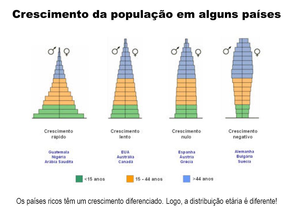Crescimento da população em alguns países Os países ricos têm um crescimento diferenciado.