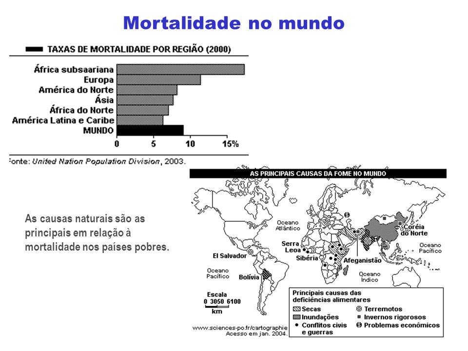 As causas naturais são as principais em relação à mortalidade nos países pobres.