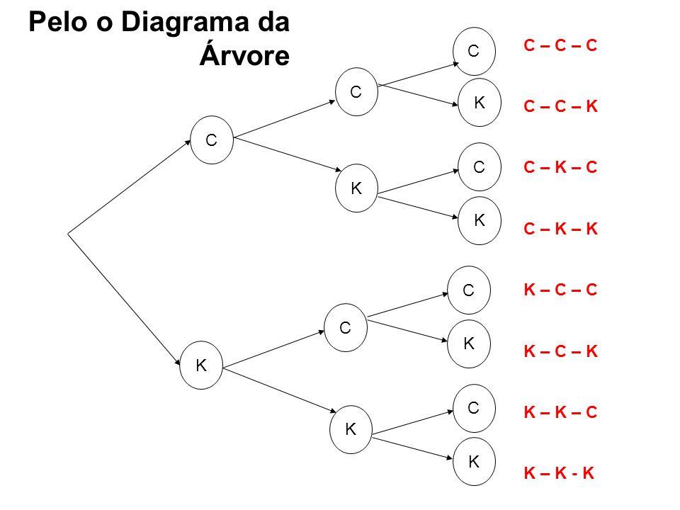 K C K C C K C K C K C K C K C – C – C C – C – K C – K – C C – K – K K – C – C K – C – K K – K – C K – K - K Pelo o Diagrama da Árvore
