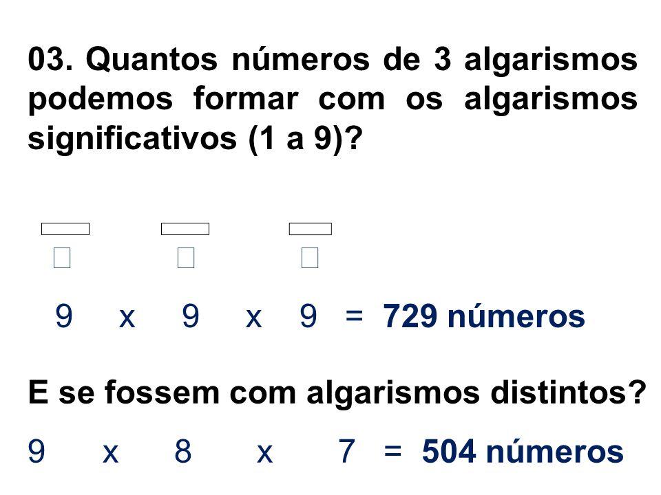 03. Quantos números de 3 algarismos podemos formar com os algarismos significativos (1 a 9)? 9 x 9 x 9 = 729 números E se fossem com algarismos distin