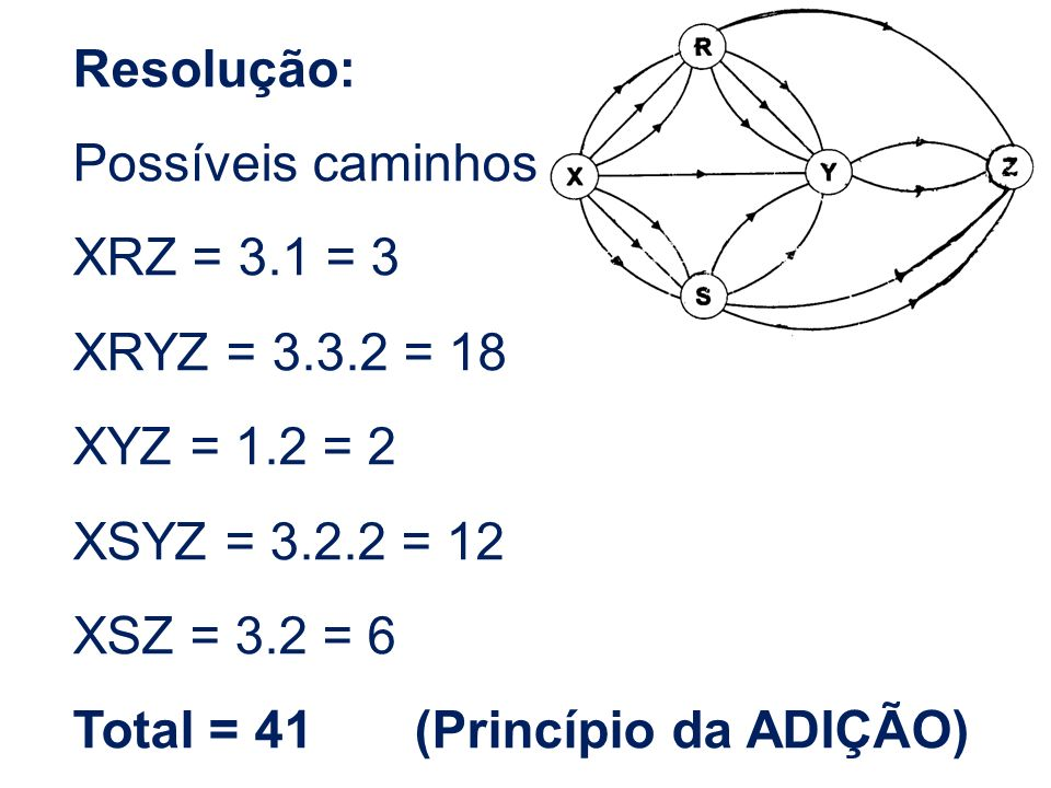 Resolução: Possíveis caminhos XRZ = 3.1 = 3 XRYZ = 3.3.2 = 18 XYZ = 1.2 = 2 XSYZ = 3.2.2 = 12 XSZ = 3.2 = 6 Total = 41 (Princípio da ADIÇÃO)