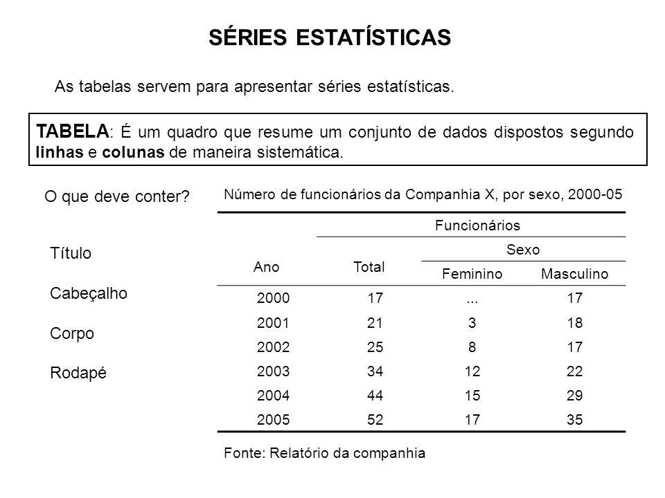 SÉRIES ESTATÍSTICAS As tabelas servem para apresentar séries estatísticas. TABELA : É um quadro que resume um conjunto de dados dispostos segundo linh