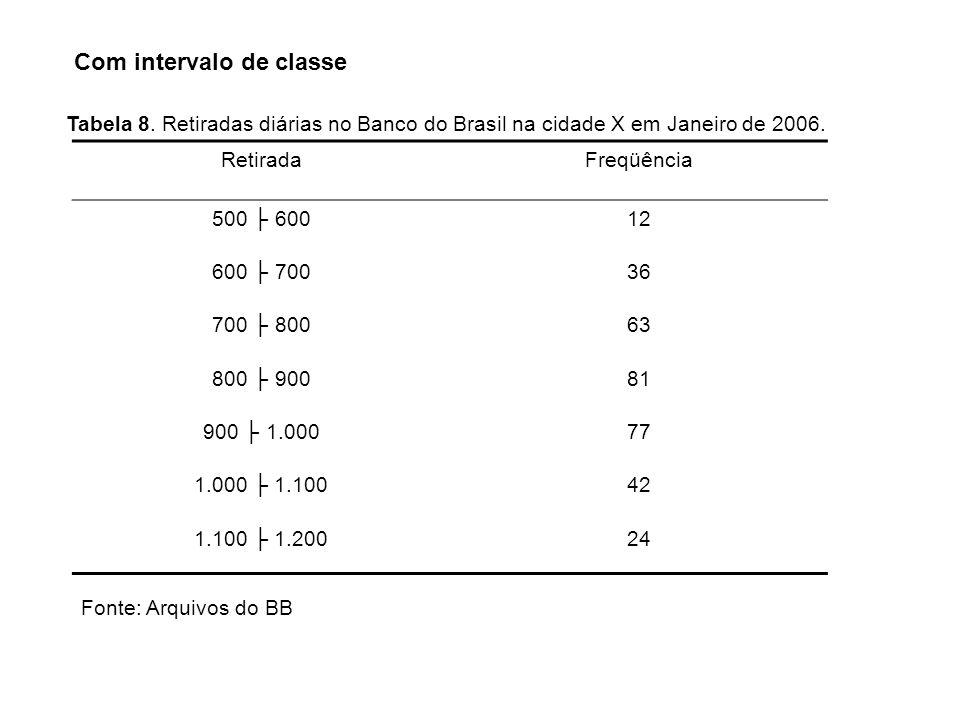 Com intervalo de classe Tabela 8. Retiradas diárias no Banco do Brasil na cidade X em Janeiro de 2006. RetiradaFreqüência 500 60012 600 70036 700 8006