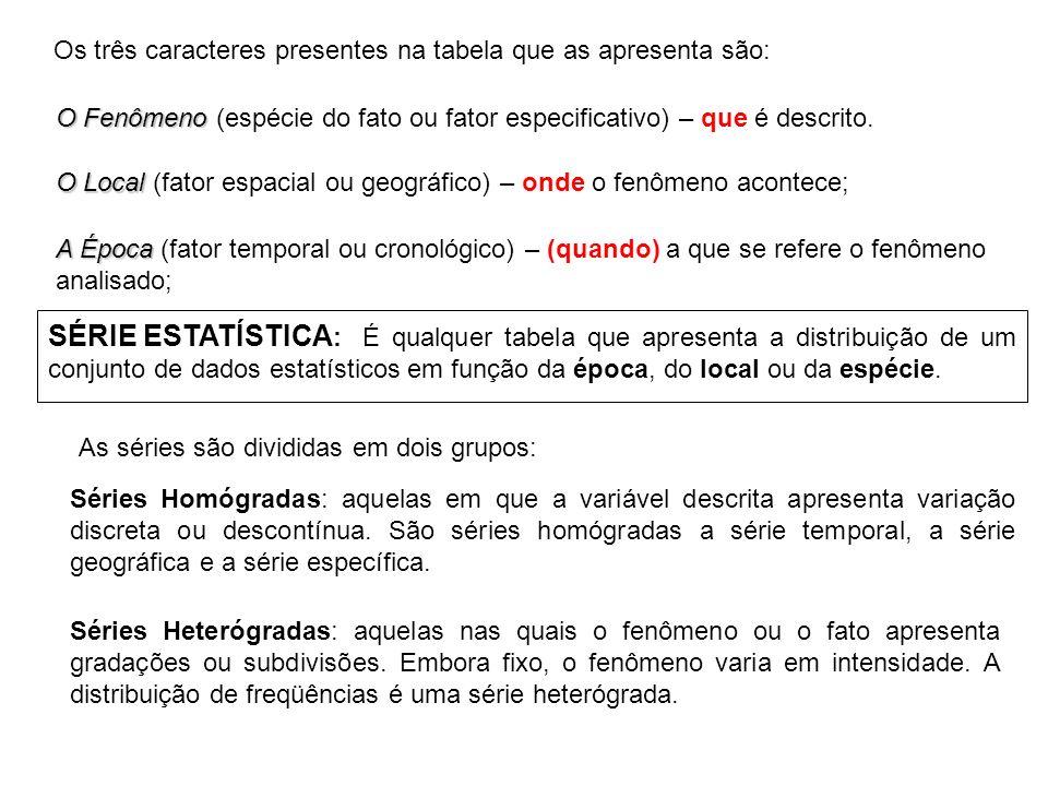 Tipos de Séries Estatísticas As séries estatísticas diferenciam-se de acordo com a variação de um dos três elementos: época, local e fenômeno.