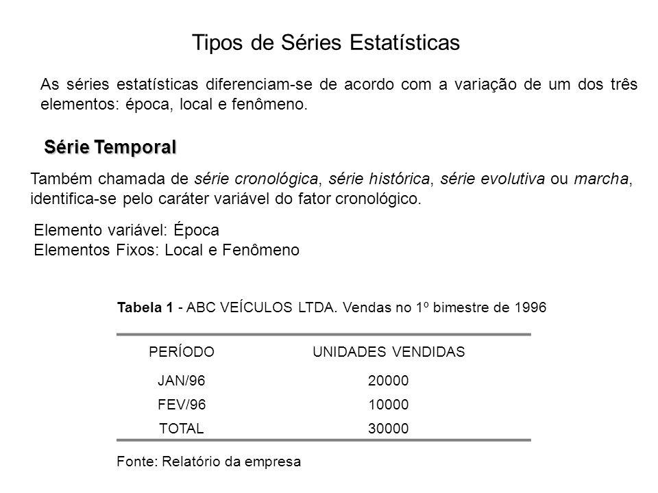 Tipos de Séries Estatísticas As séries estatísticas diferenciam-se de acordo com a variação de um dos três elementos: época, local e fenômeno. Série T
