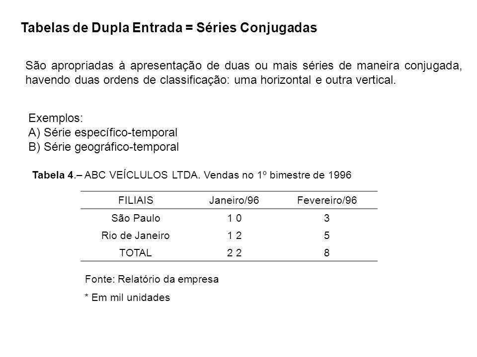 Tabelas de Dupla Entrada = Séries Conjugadas São apropriadas à apresentação de duas ou mais séries de maneira conjugada, havendo duas ordens de classi