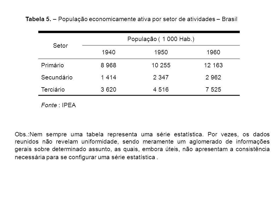 Tabela 5. – População economicamente ativa por setor de atividades – Brasil Setor População ( 1 000 Hab.) 194019501960 Primário8 96810 25512 163 Secun