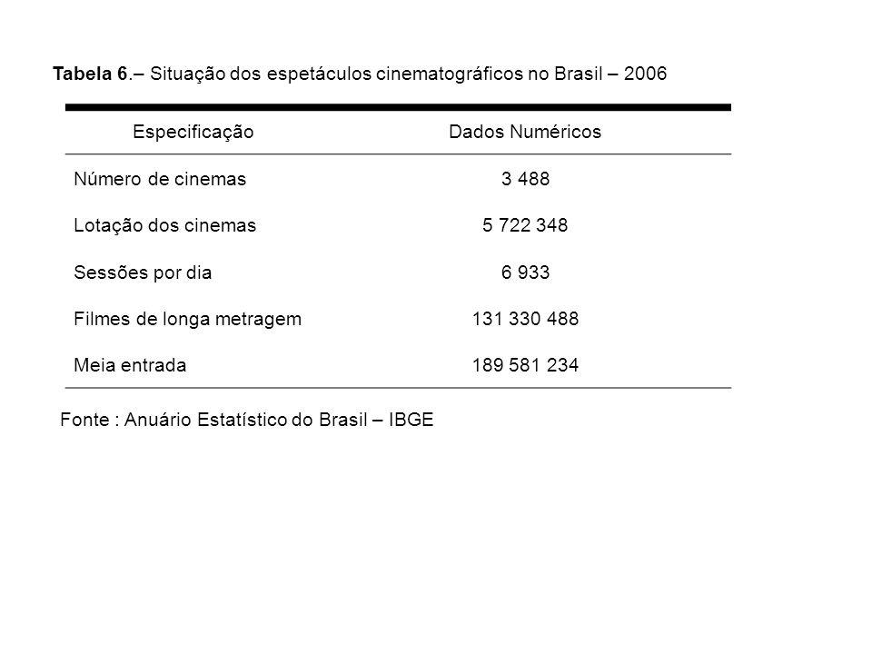 Tabela 6.– Situação dos espetáculos cinematográficos no Brasil – 2006 EspecificaçãoDados Numéricos Número de cinemas3 488 Lotação dos cinemas5 722 348