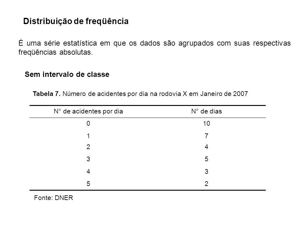 Distribuição de freqüência É uma série estatística em que os dados são agrupados com suas respectivas freqüências absolutas. Sem intervalo de classe T