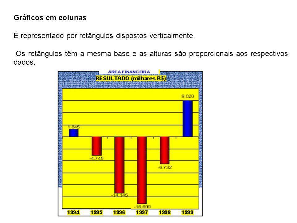 Gráficos em colunas É representado por retângulos dispostos verticalmente. Os retângulos têm a mesma base e as alturas são proporcionais aos respectiv
