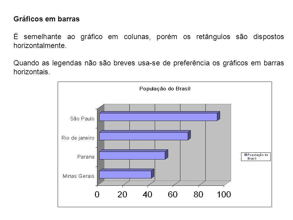 Gráficos em barras É semelhante ao gráfico em colunas, porém os retângulos são dispostos horizontalmente. Quando as legendas não são breves usa-se de