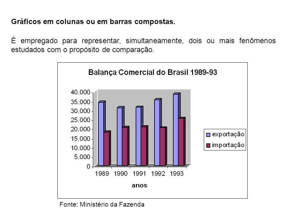 Gráficos em colunas ou em barras compostas. É empregado para representar, simultaneamente, dois ou mais fenômenos estudados com o propósito de compara