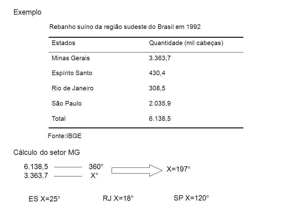 Exemplo EstadosQuantidade (mil cabeças) Minas Gerais3.363,7 Espírito Santo430,4 Rio de Janeiro308,5 São Paulo2.035,9 Total6.138,5 Rebanho suíno da reg