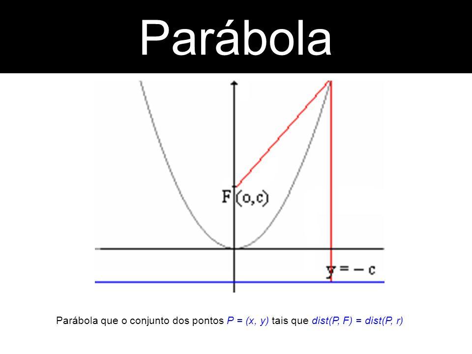 Parábola que o conjunto dos pontos P = (x, y) tais que dist(P, F) = dist(P, r) Parábola