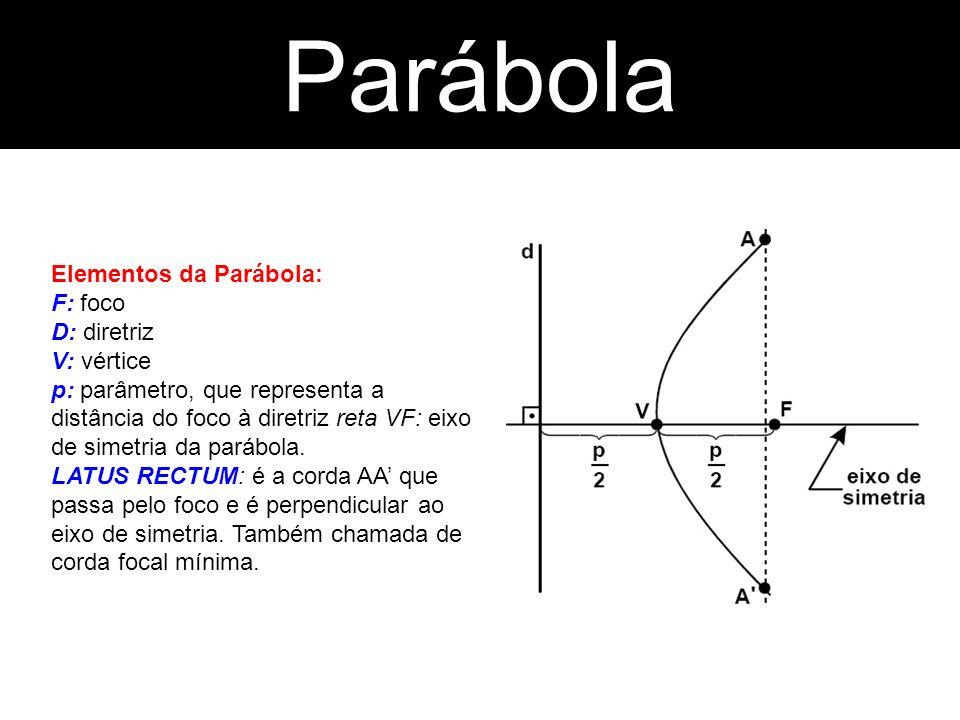 Elementos da Parábola: F: foco D: diretriz V: vértice p: parâmetro, que representa a distância do foco à diretriz reta VF: eixo de simetria da parábol