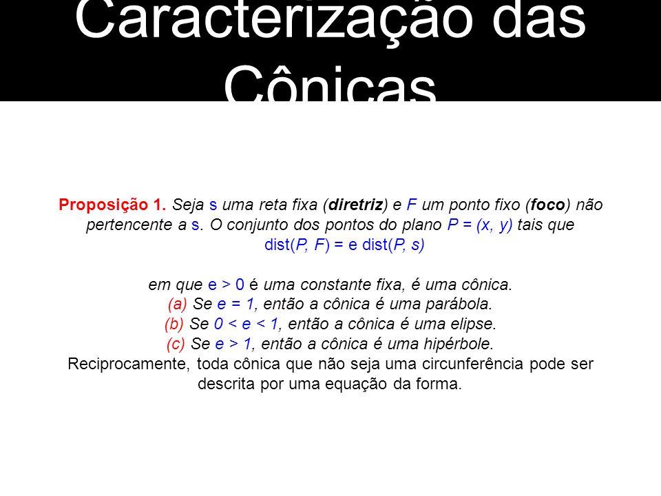Proposição 1. Seja s uma reta fixa (diretriz) e F um ponto fixo (foco) não pertencente a s. O conjunto dos pontos do plano P = (x, y) tais que dist(P,