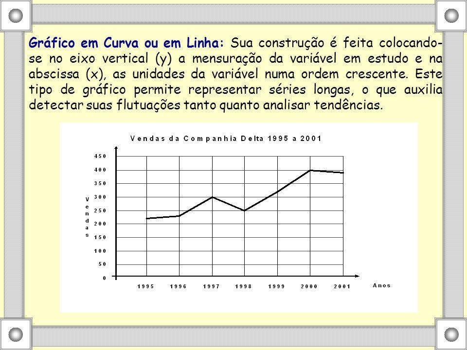 Gráfico em Curva ou em Linha: Sua construção é feita colocando- se no eixo vertical (y) a mensuração da variável em estudo e na abscissa (x), as unidades da variável numa ordem crescente.