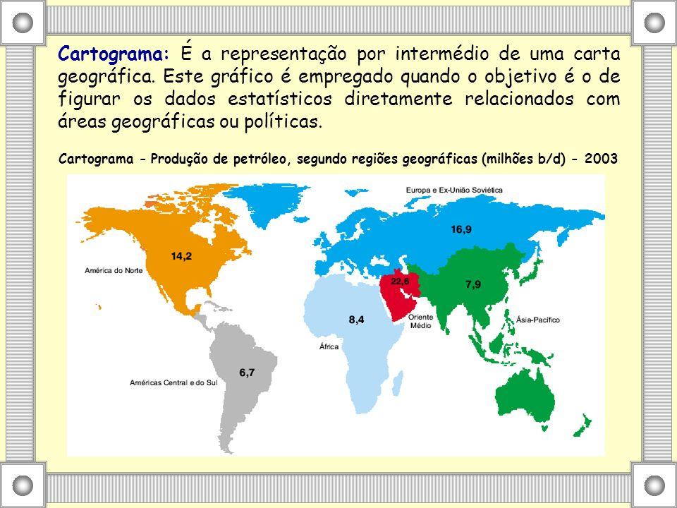 Cartograma: É a representação por intermédio de uma carta geográfica.