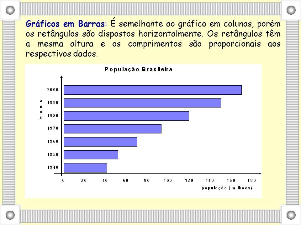 Gráficos em Barras: É semelhante ao gráfico em colunas, porém os retângulos são dispostos horizontalmente.