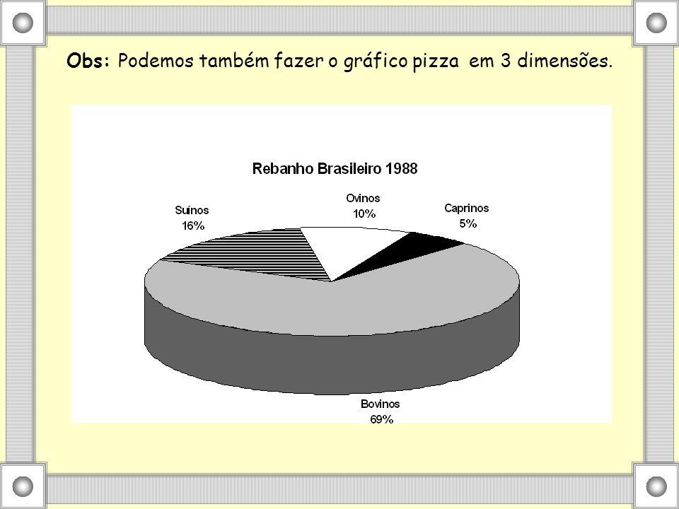 Obs: Podemos também fazer o gráfico pizza em 3 dimensões.