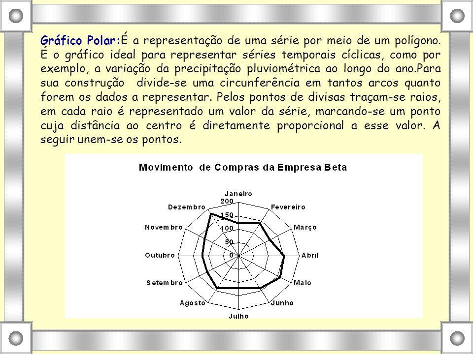 Gráfico Polar:É a representação de uma série por meio de um polígono.
