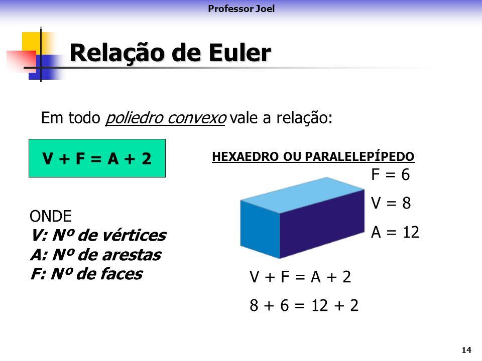 14 Relação de Euler Professor Joel Em todo poliedro convexo vale a relação: HEXAEDRO OU PARALELEPÍPEDO F = 6 V = 8 A = 12 V + F = A + 2 8 + 6 = + 2 V