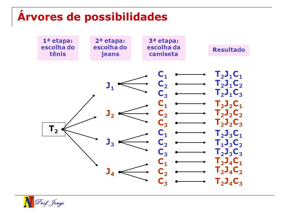 Prof. Jorge Árvores de possibilidades 1ª etapa: escolha do tênis T2T2 J1J1 2ª etapa: escolha do jeans 3ª etapa: escolha da camiseta Resultado J2J2 J3J