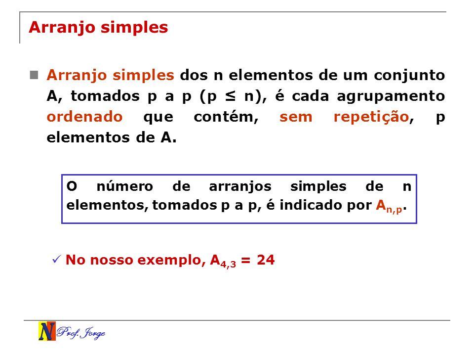 Prof. Jorge Arranjo simples Arranjo simples dos n elementos de um conjunto A, tomados p a p (p n), é cada agrupamento ordenado que contém, sem repetiç