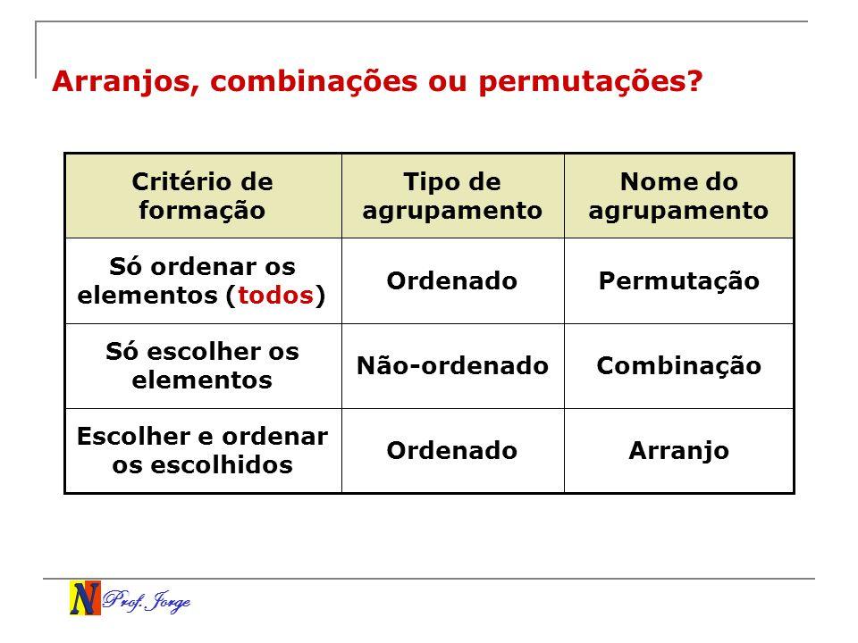Prof. Jorge Arranjos, combinações ou permutações? ArranjoOrdenado Escolher e ordenar os escolhidos CombinaçãoNão-ordenado Só escolher os elementos Per