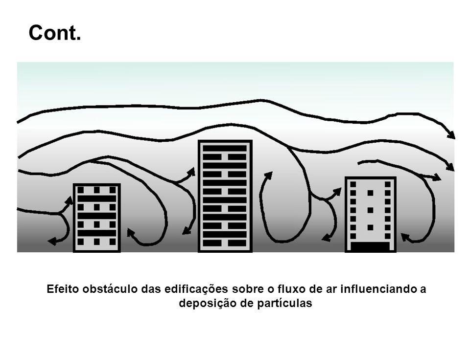 Cont. Efeito obstáculo das edificações sobre o fluxo de ar influenciando a deposição de partículas