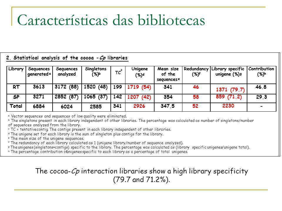 Características das bibliotecas The cocoa-Cp interaction libraries show a high library specificity (79.7 and 71.2%).