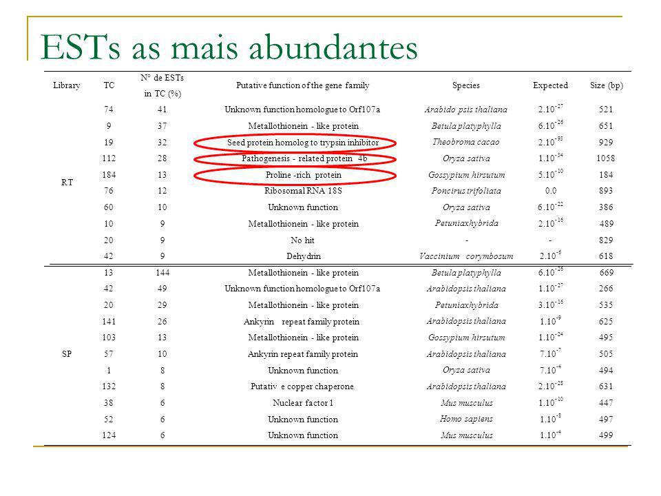 ESTs as mais abundantes Library TC N° de ESTs in TC (%) Putative function of the gene family Species Expected Size (bp) 74 41 Unknown function homolog