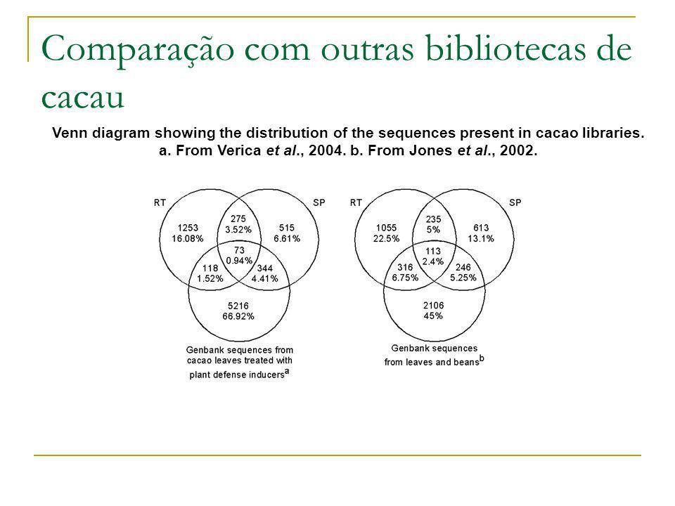 Comparação com outras bibliotecas de cacau Venn diagram showing the distribution of the sequences present in cacao libraries. a. From Verica et al., 2