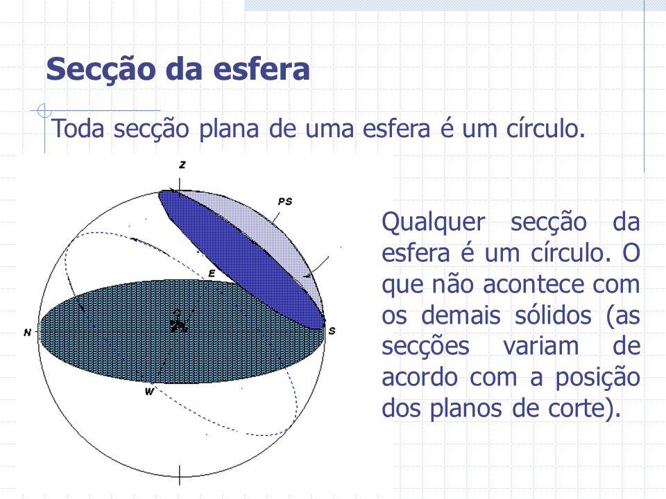 Toda secção plana de uma esfera é um círculo. Qualquer secção da esfera é um círculo. O que não acontece com os demais sólidos (as secções variam de a
