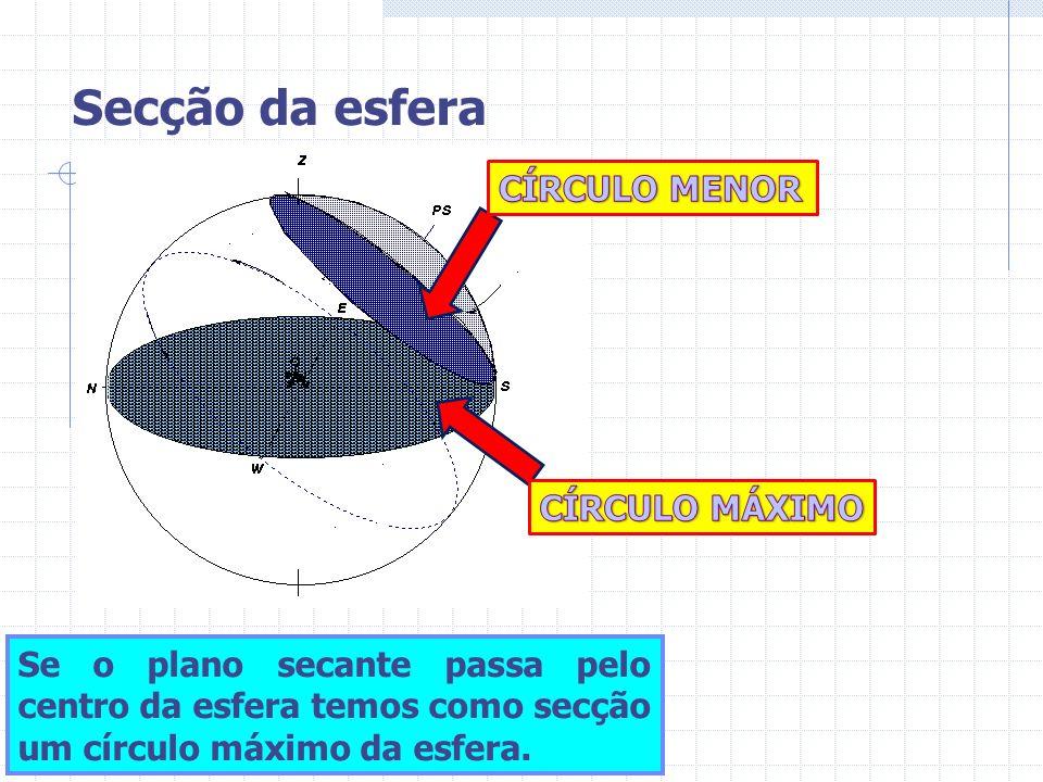 Secção da esfera Se o plano secante passa pelo centro da esfera temos como secção um círculo máximo da esfera.