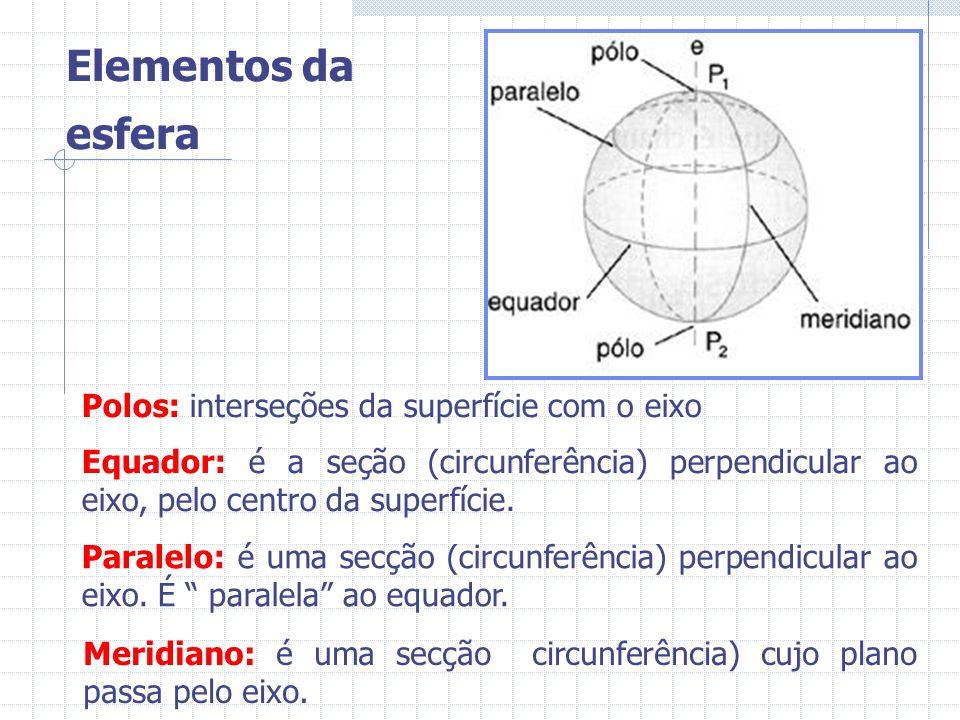Polos: interseções da superfície com o eixo Equador: é a seção (circunferência) perpendicular ao eixo, pelo centro da superfície. Paralelo: é uma secç