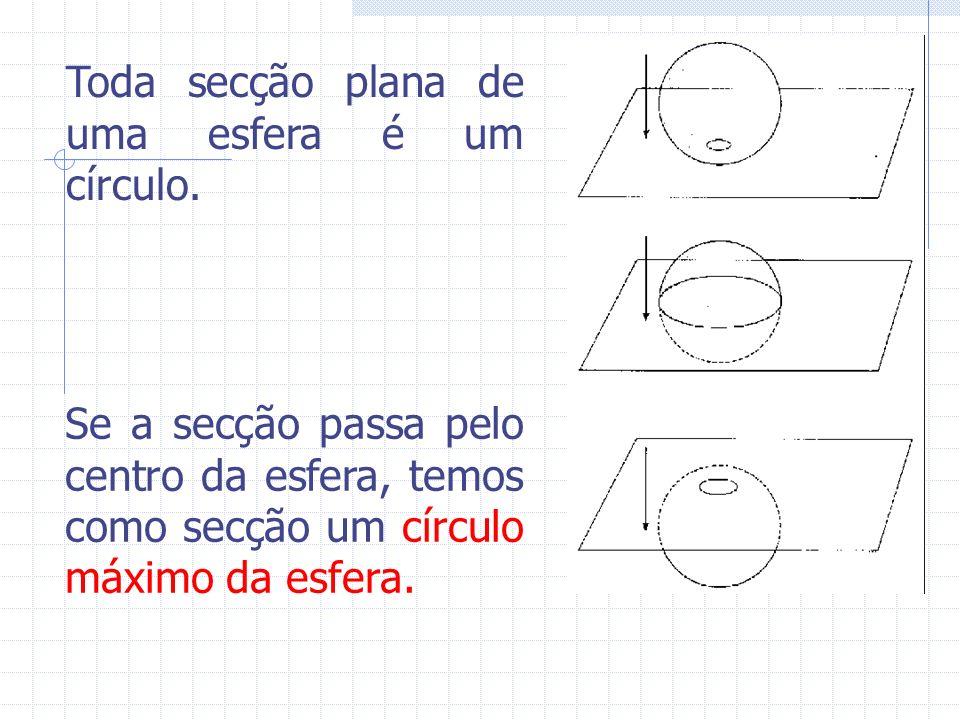 Toda secção plana de uma esfera é um círculo. Se a secção passa pelo centro da esfera, temos como secção um círculo máximo da esfera.